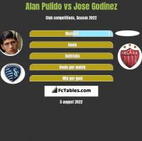 Alan Pulido vs Jose Godinez h2h player stats