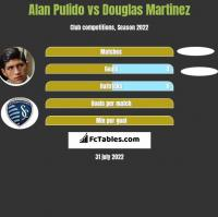 Alan Pulido vs Douglas Martinez h2h player stats