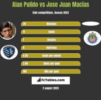 Alan Pulido vs Jose Juan Macias h2h player stats