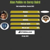 Alan Pulido vs Corey Baird h2h player stats
