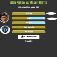 Alan Pulido vs Wilson Harris h2h player stats