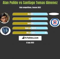 Alan Pulido vs Santiago Tomas Gimenez h2h player stats