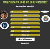 Alan Pulido vs Jose De Jesus Gonzalez h2h player stats