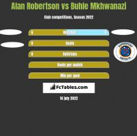 Alan Robertson vs Buhle Mkhwanazi h2h player stats