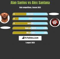 Alan Santos vs Alex Santana h2h player stats