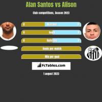 Alan Santos vs Alison h2h player stats