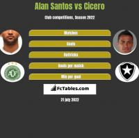 Alan Santos vs Cicero h2h player stats