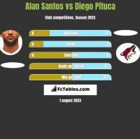 Alan Santos vs Diego Pituca h2h player stats