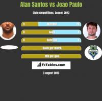 Alan Santos vs Joao Paulo h2h player stats
