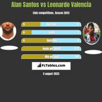 Alan Santos vs Leonardo Valencia h2h player stats