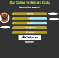 Alan Santos vs Gustavo Costa h2h player stats