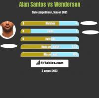Alan Santos vs Wenderson h2h player stats