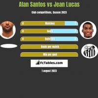 Alan Santos vs Jean Lucas h2h player stats