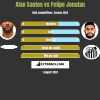 Alan Santos vs Felipe Jonatan h2h player stats