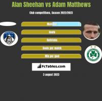 Alan Sheehan vs Adam Matthews h2h player stats