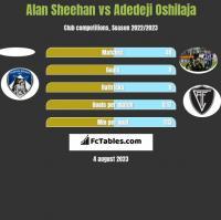 Alan Sheehan vs Adedeji Oshilaja h2h player stats
