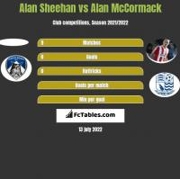 Alan Sheehan vs Alan McCormack h2h player stats