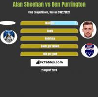 Alan Sheehan vs Ben Purrington h2h player stats