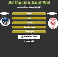 Alan Sheehan vs Bradley Wood h2h player stats
