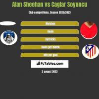 Alan Sheehan vs Caglar Soyuncu h2h player stats