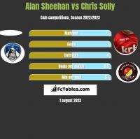 Alan Sheehan vs Chris Solly h2h player stats