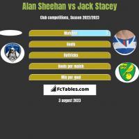 Alan Sheehan vs Jack Stacey h2h player stats