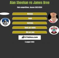 Alan Sheehan vs James Bree h2h player stats