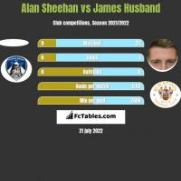 Alan Sheehan vs James Husband h2h player stats