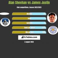 Alan Sheehan vs James Justin h2h player stats
