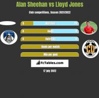 Alan Sheehan vs Lloyd Jones h2h player stats