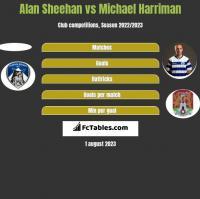 Alan Sheehan vs Michael Harriman h2h player stats