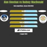 Alan Sheehan vs Rodney MacDonald h2h player stats