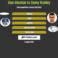 Alan Sheehan vs Sonny Bradley h2h player stats