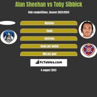 Alan Sheehan vs Toby Sibbick h2h player stats