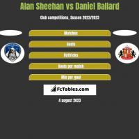 Alan Sheehan vs Daniel Ballard h2h player stats