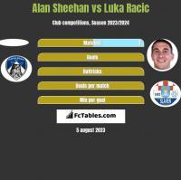 Alan Sheehan vs Luka Racic h2h player stats