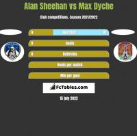 Alan Sheehan vs Max Dyche h2h player stats
