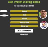 Alan Trouten vs Craig Curran h2h player stats