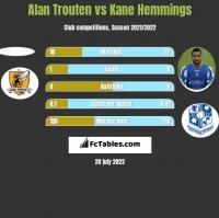 Alan Trouten vs Kane Hemmings h2h player stats