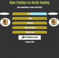 Alan Trouten vs Kevin Cawley h2h player stats