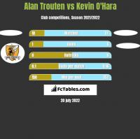 Alan Trouten vs Kevin O'Hara h2h player stats