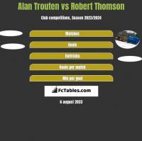 Alan Trouten vs Robert Thomson h2h player stats