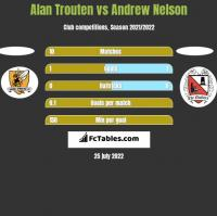 Alan Trouten vs Andrew Nelson h2h player stats