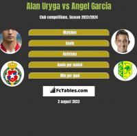 Alan Uryga vs Angel Garcia h2h player stats