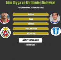 Alan Uryga vs Bartlomiej Sielewski h2h player stats