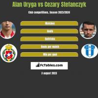 Alan Uryga vs Cezary Stefanczyk h2h player stats
