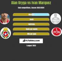 Alan Uryga vs Ivan Marquez h2h player stats
