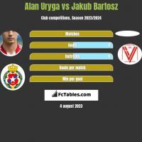 Alan Uryga vs Jakub Bartosz h2h player stats