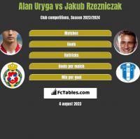 Alan Uryga vs Jakub Rzezniczak h2h player stats