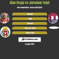 Alan Uryga vs Jaroslaw Fojut h2h player stats